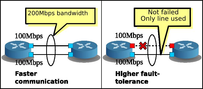 Link aggregation ryubook 1 0 documentation
